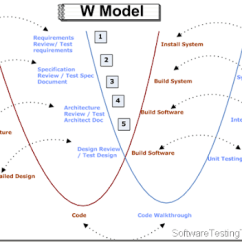 Model In Software Testing V Diagram 2004 Ford F250 Radio Wiring To W Sdlc Simplified 2