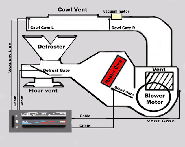 1990 jeep wrangler dash wiring diagram century 2 hp electric motor yj heating system explained - forum