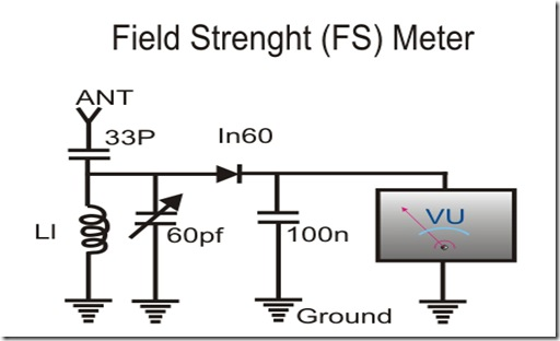 field strenght