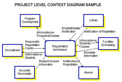 Togaf Project Context Diagram Manual Guide