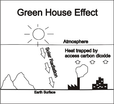 Diagram Of Greenhouse Effect Diagram Of Terrestrial