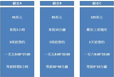 MBAtics: 2008 Mar 27 服務業行銷 周逸衡老師(第六堂課)