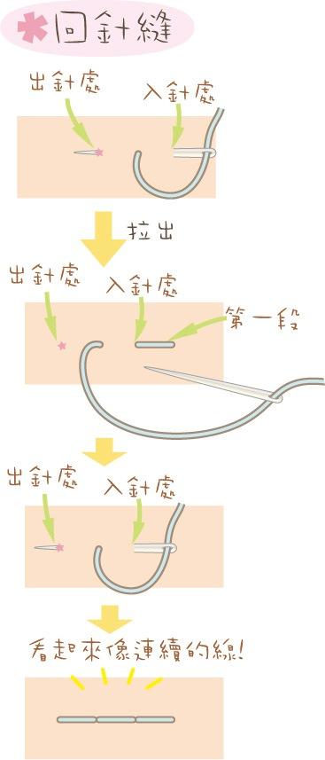不織布基礎針法: 藏針縫,初心者さんにはよくわからないことって多いですよね。今回は,回針縫 @ 泰迪踩地雷 :: 痞客邦