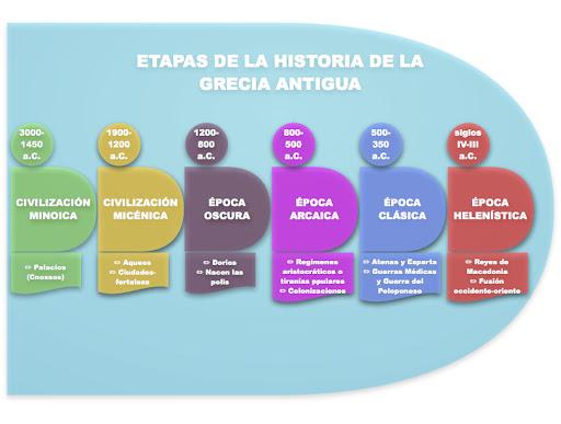 Etapas de la Historia de la Grecia Antigua