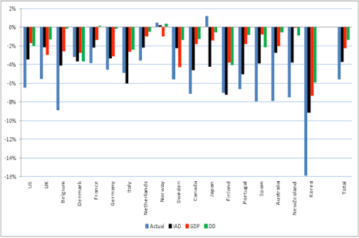Figure 4. Actual vs fitted values of real import growth in 2008Q4.