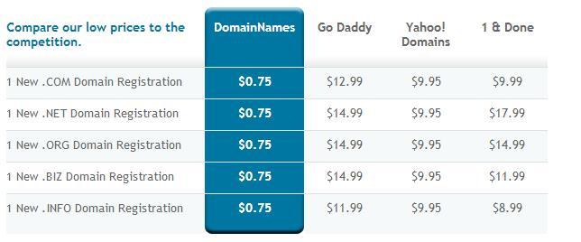 Promo Domain $0.75/yr Com/Net/Org di DomainNames.com