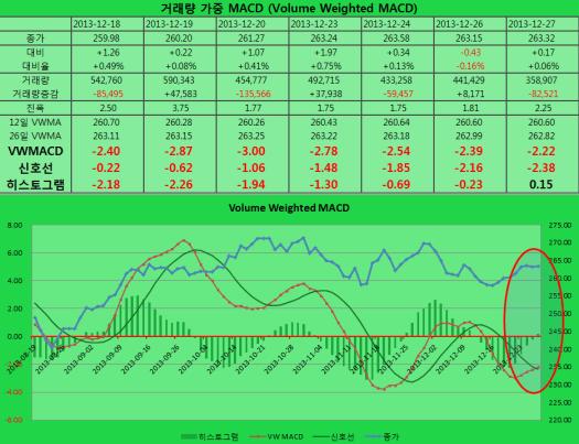2013-12-27 VWMACD