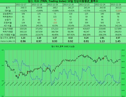 2013-12-26 암스지수 종목 수