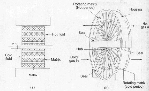 Chemical Engineering: TYPES OF HEAT EXCHANGERS