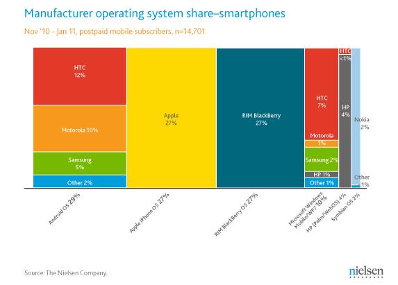 U.S. smartphone market share and battle of demographics