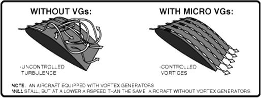 Vortex Generator