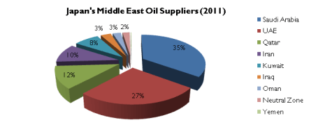 Source: Adapted from Japan METI Preliminary Petroleum Report (March 2012).