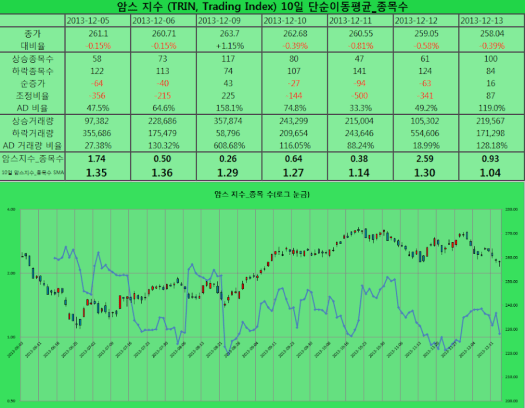 2013-12-13 암스 지수 종목수