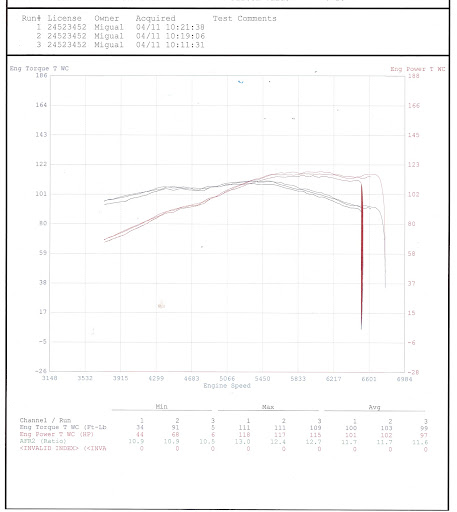 Weber Tuning help; flat spot at 4k rpm with new cams