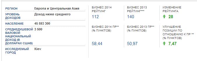 Doing Business in Ukraine 2014