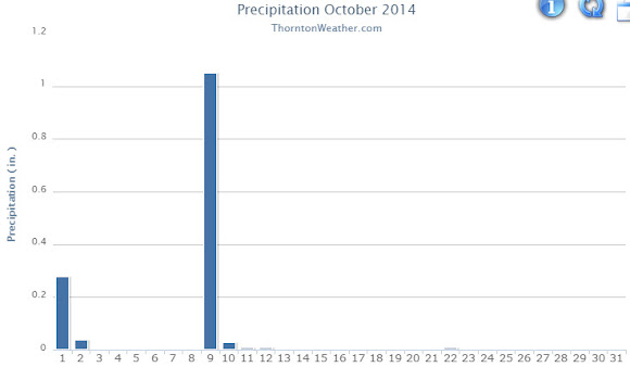 October 2014 weather recap: Month notable for warm