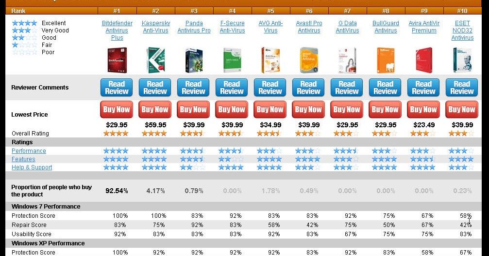 防毒軟體排名-2012年TOP10大 - 防毒軟體下載評介