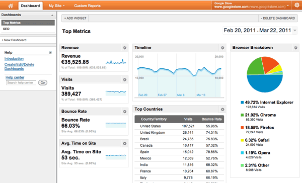 New Google Analytics Dashboard