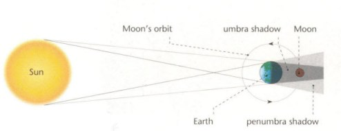 Lunar Eclipse   Sun, Moon's orbit, umbra shadow, Moon, Earth, penumbra shadow.