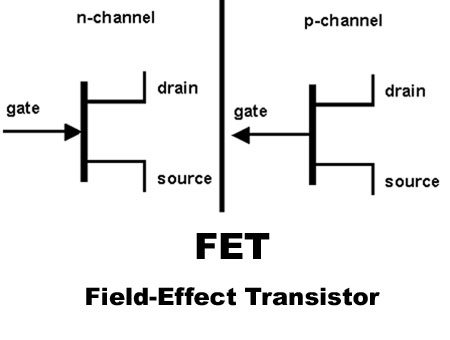 Innovative Blood: FET's,MOSFET's And MESFET's