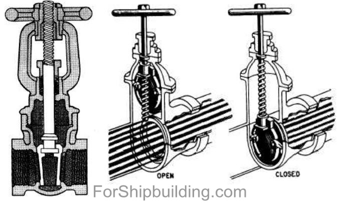 Different types of valves in shipping industry