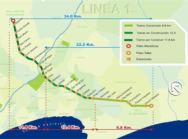 Línea 1, metro de LIma