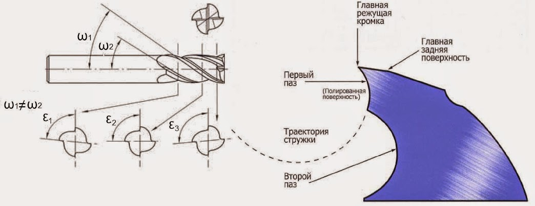 Mill with high performance geometry
