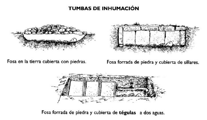 Resultado de imagen para tumbas cubiertas de tierra