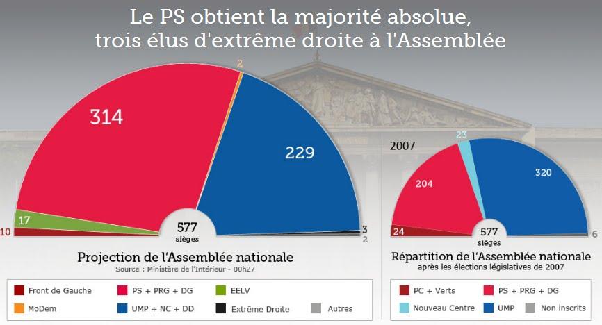 Sarkozy flirtar med extremhogern