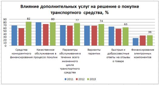 мировой автомобильный рынок 2013