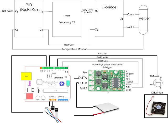 Arduino Beer Thermostat Schematics - Last Wiring Diagrams