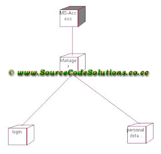 sequence diagram for payroll management system problem solving involving sets using venn diagrams deployment processing | cs1403-case tools lab - source code solutions