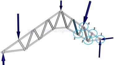 Procedure_Method_of_joints