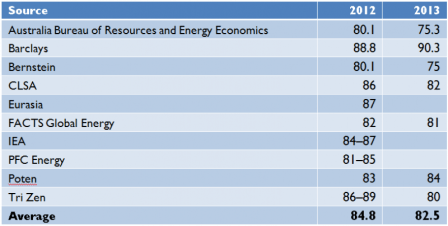 """Table 2: Japanese Demand for LNG in 2012 and 2013 (in millions of tonnes). Source: """"Table: Japanese Demand for LNG in 2012 and 2013,"""" Reuters (May 4, 2012)."""