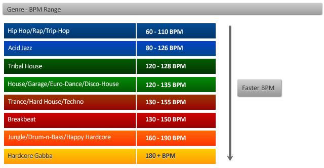 ভালো DJ হওয়ার উপায় । Genres এবং BMP । Part 1 ।