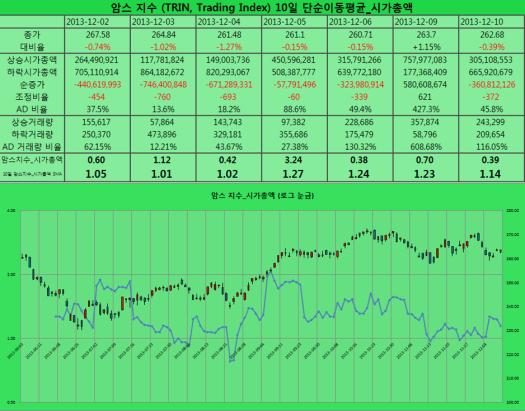 2013-12-10 암스 지수 시가총액