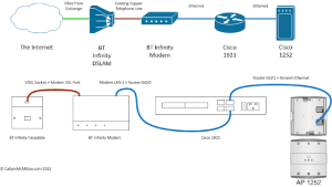 BT Infinity on Cisco Router: Read This First! | CallamMcMillan