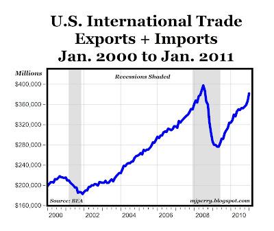CARPE DIEM: Total U.S. Trade Reaches 2-1/2 Yr. High in January