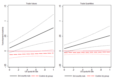 Figure 2. Transhipment elasticities