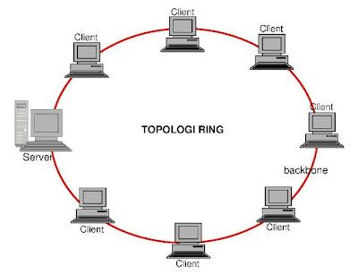 TOPOLOGI RING ~ TIK SMP NEGERI 1 GUDO