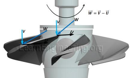 Kaplan_turbine_blade_design