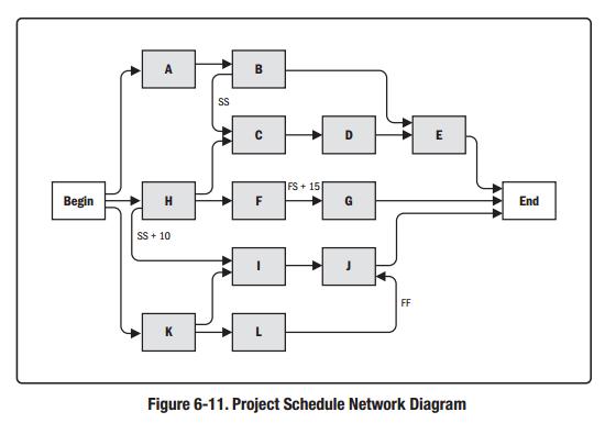 JustPMP筆記 Project Time Management