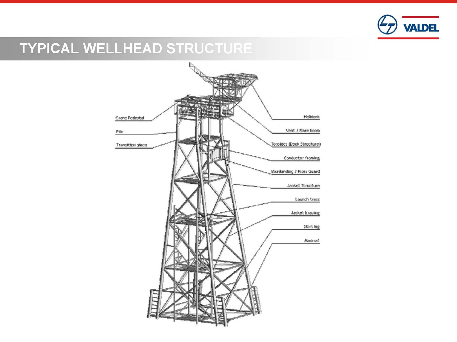 L&T-Valdel Engineering Pvt. Ltd Presentation ~ oNe-way