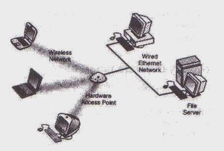 Wired Access Point IEEE 802.11Ac Wiring Diagram ~ Odicis