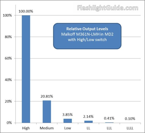 Malkoff M361N Output Levels