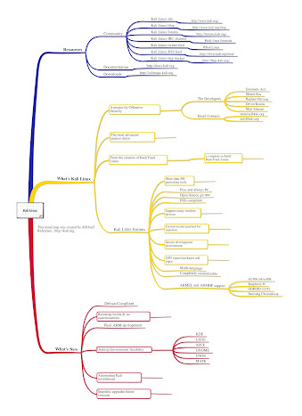 Kali Linux Mind Map