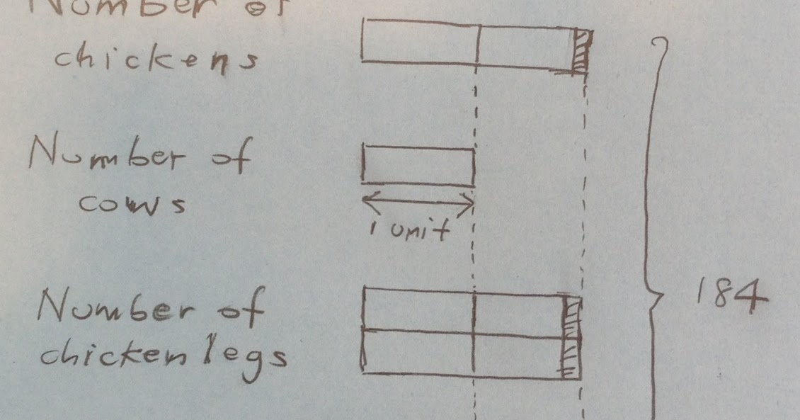 Singapore Math: The Chickens-and-Cows Problem