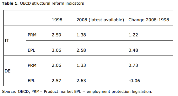 Table 1. OECD structural reform indicators. Source: OECD, PRM= Product market EPL = employment protection legislation.