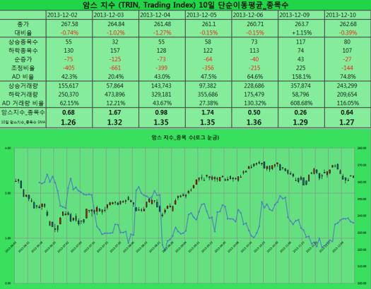 2013-12-10 암스 지수 종목수