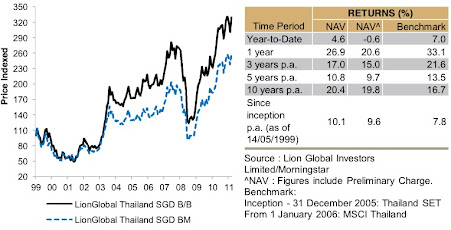 LionGlobal Thailand indexed performance